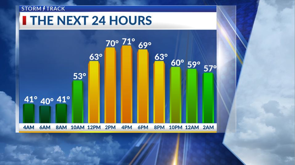Slightly warmer today, then a cooler pattern develops for midweek