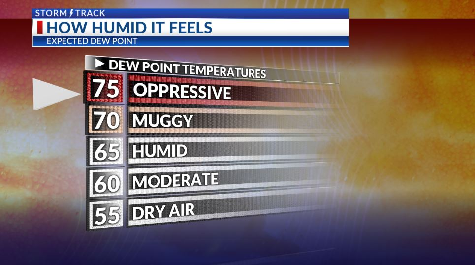 Excessive heat and oppressive humidity before midweek storm chances