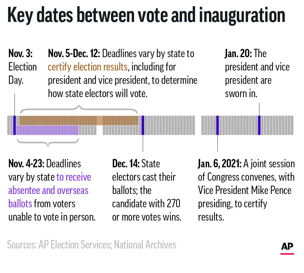 Explaining Election 2020-Contested Election-Timeline