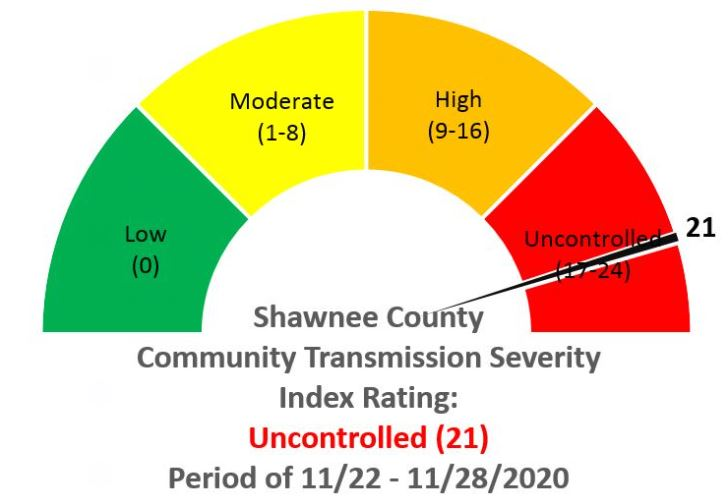 Shawnee County sees dip in numbers but still in 'uncontrolled' area