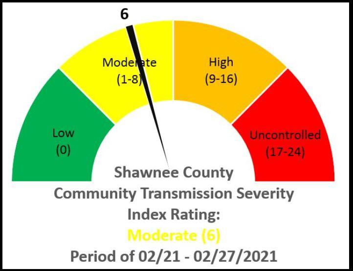 Shawnee County Scorecard drops dramatically